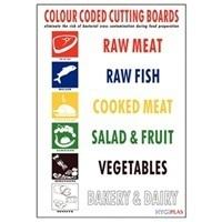Kleurencode kaart